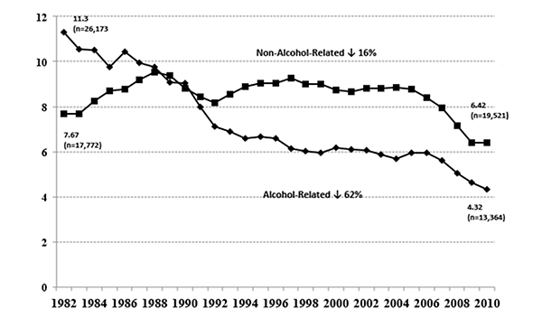 Alcohol Related Versus Non Alcohol Related Traffic Fatalities Rate Per 100 000