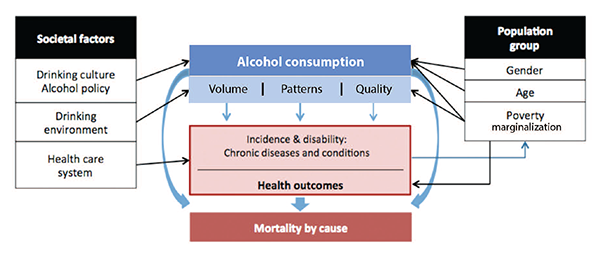 long term effects and societal impacts of alcohol consumption essay Get detailed facts on long-term effects of alcohol short-term, long-term effects of alcohol long-term effects of heavy alcohol consumption can lead to.