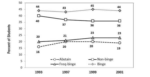 publications national institute on alcohol abuse and alcoholism  figure 4 drinking habits of college students from harvard cas