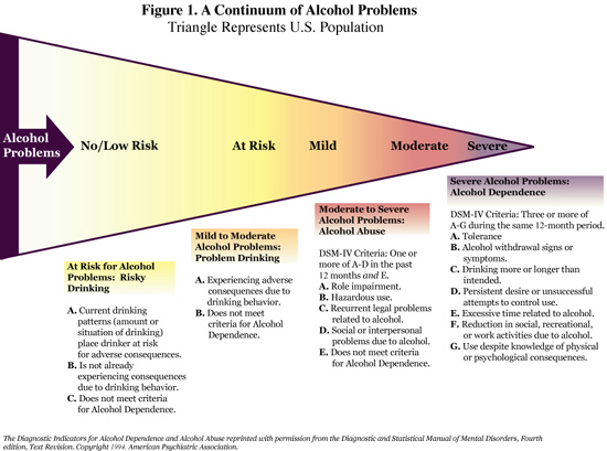 an analysis of the negative effects of alcoholism a progressive disease Addiction is a disease that affects your brain and behavior  getting better from drug addiction can take time  the national council on alcoholism and drug.